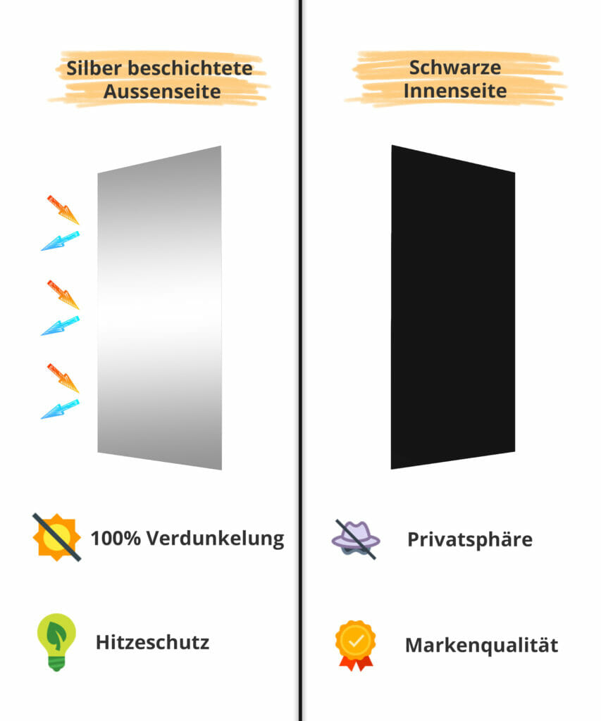 Verdunkelungsstoff Thermobeschichtung 100% verdunkelnd